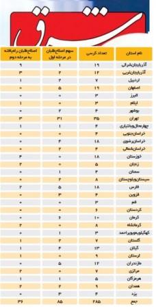 نوروز ۹۵: اذعان شرق به شکست اصلاح طلبان در انتخابات مجلس/ خرداد ۹۵: ادعای مضحک حضور ۸۰ درصدی اصلاح طلبان در کرسی های خانه ملت