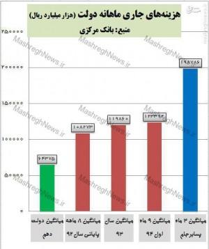 برجام هزینههای جاری دولت را ۵۹ درصد افزایش داد/ اسفند ۹۴ پرخرجترین ماه تاریخ ایران + نمودار